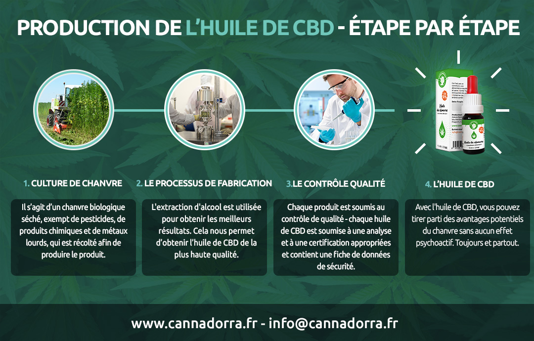 Production De Lhuile De Cbd